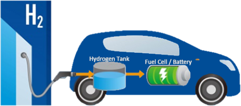 Hydrogen Tank Battery Car diagram